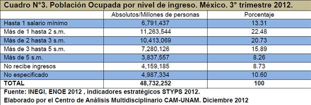 Cuadro N°3. Población Ocupada por nivel de ingreso. México. 3° trimestre 2012.