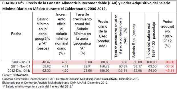 CUADRO N°5. Precio de la Canasta Alimenticia Recomendable (CAR) y Poder Adquisitivo del Salario Mínimo Diario en México durante el Calderonato. 2006-2012.