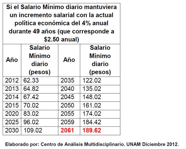 Si el Salario Mínimo diario mantuviera un incremento salarial con la actual política económica del 4% anual durante 49 años (que corresponde a $2.50 anual)
