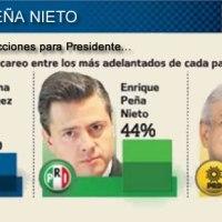Gobierno de Peña ha pagado a la encuestadora de @El_Universal_Mx 7 millones 141 mil pesos