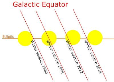 December Solstice Meditation on Friday, December 21st at 10:23 PM UTC | 11:11