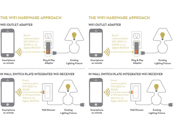 Smart Lighting in the Age of the Internet of Things