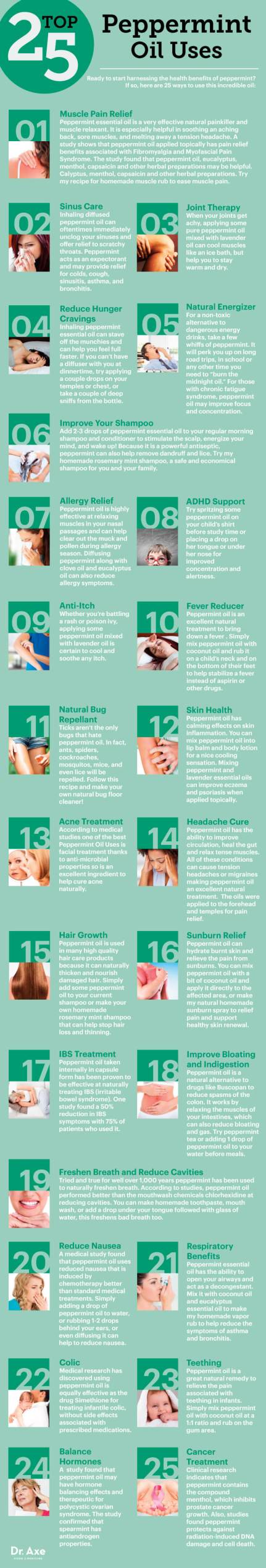 Top 25 Peppermint Oil Uses and Benefits_2
