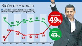 Sondeo de Datum que revela caída de Ollanta Humala