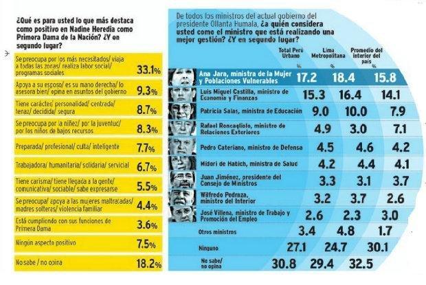Sondeo de CPI (Diario Correo)