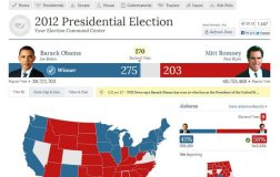 Barack Obama, casi seguro ganador