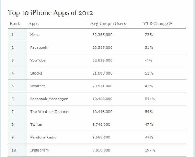 Ranking de las aplicaciones con más usuarios de Iphone (Mas Hable)