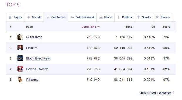Ranking de socialbakers.com