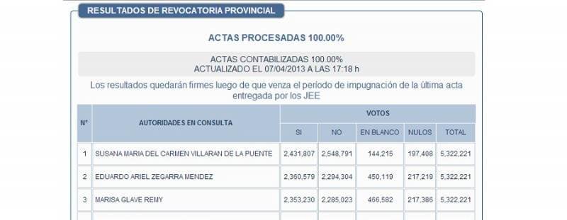 Revocarán a 22 regidores y Hernán Nuñez es nuevo teniente alcalde