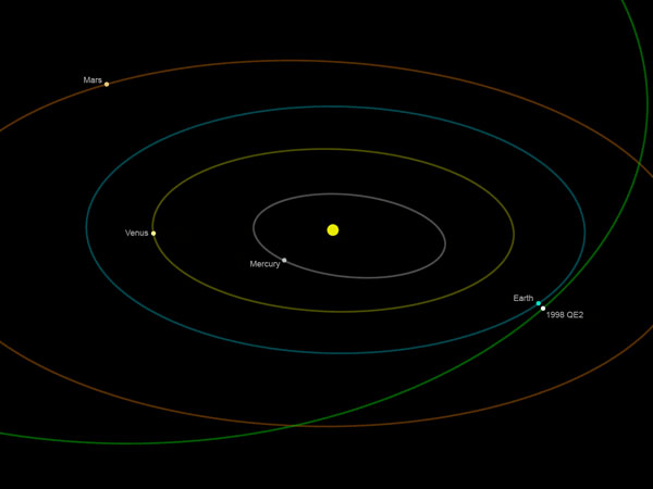 Asteroide gigante de 2 Km de diámetro amenaza a la Tierra