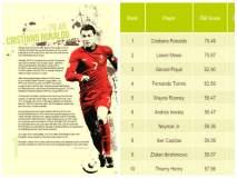 Ronaldo CR7 es el futbolista más comercial del mundo y supera a Messi