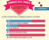 San Valentín: 60% de peruanos apoyan romance en la oficina
