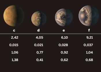 La NASA descubrió un sistema solar con 7 planetas similares a la Tierra