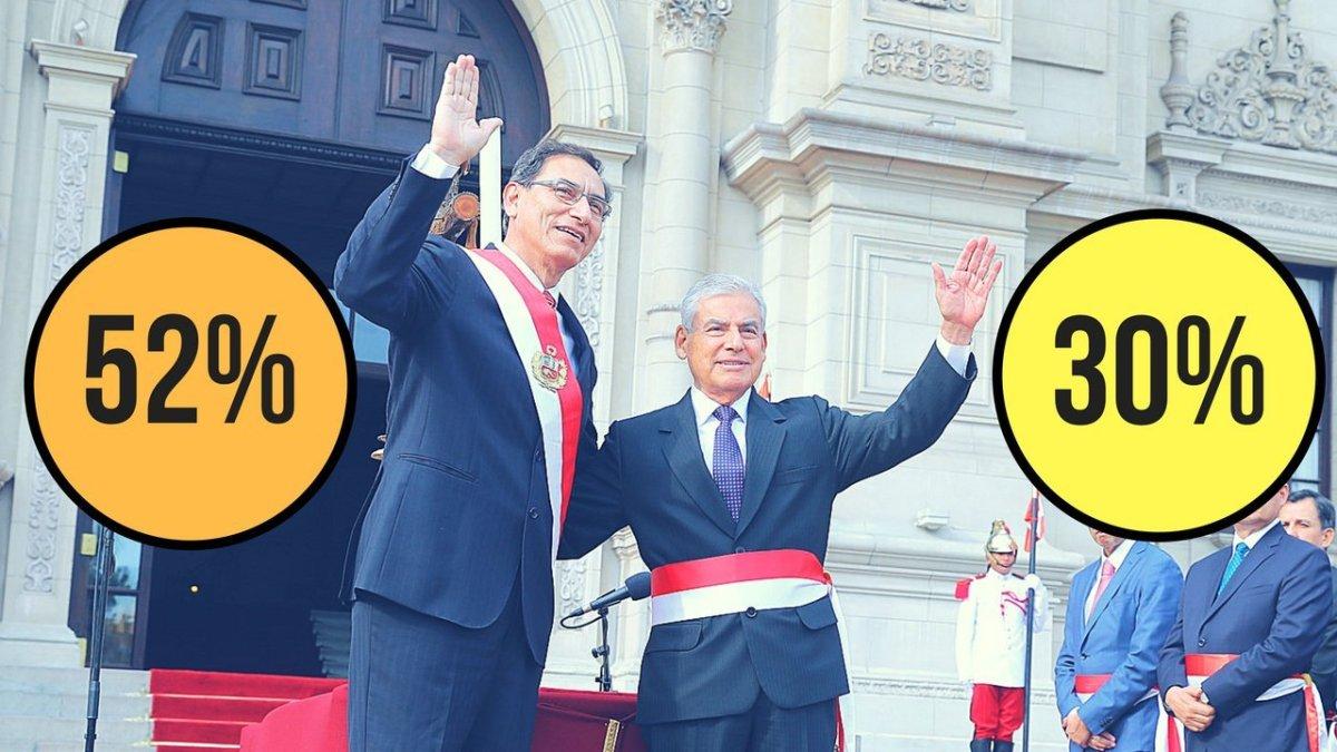 Ipsos: Popularidad del presidente Martín Vizcarra en la mira