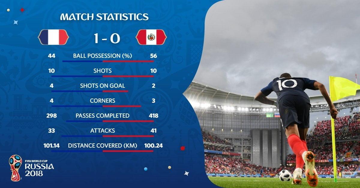 Perú vs Francia estadísticas