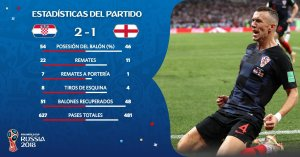 Croacia clasifica a la final de Rusia 2018