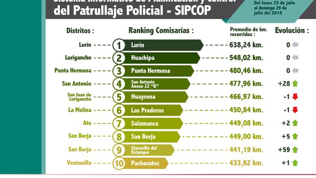 Patrullaje policial en Lima y Callao