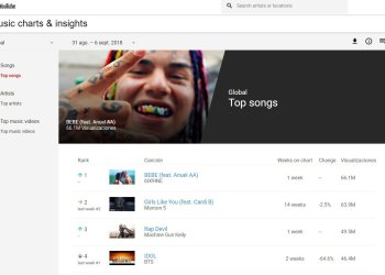 El record de Tekashi '6ix9ine' en YouTube