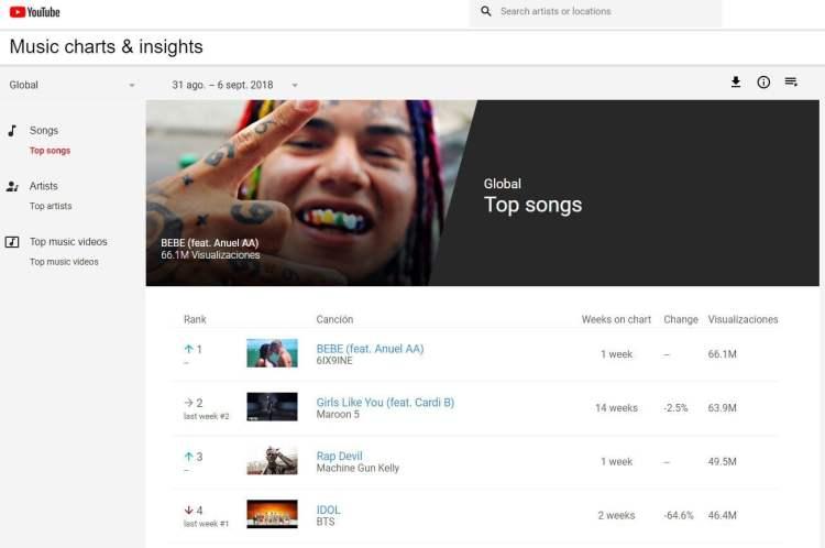 El record de Tekashi '6ix9ine' en YouTube