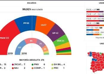 El PSOE gana las elecciones, pero necesitará pactos para gobernar