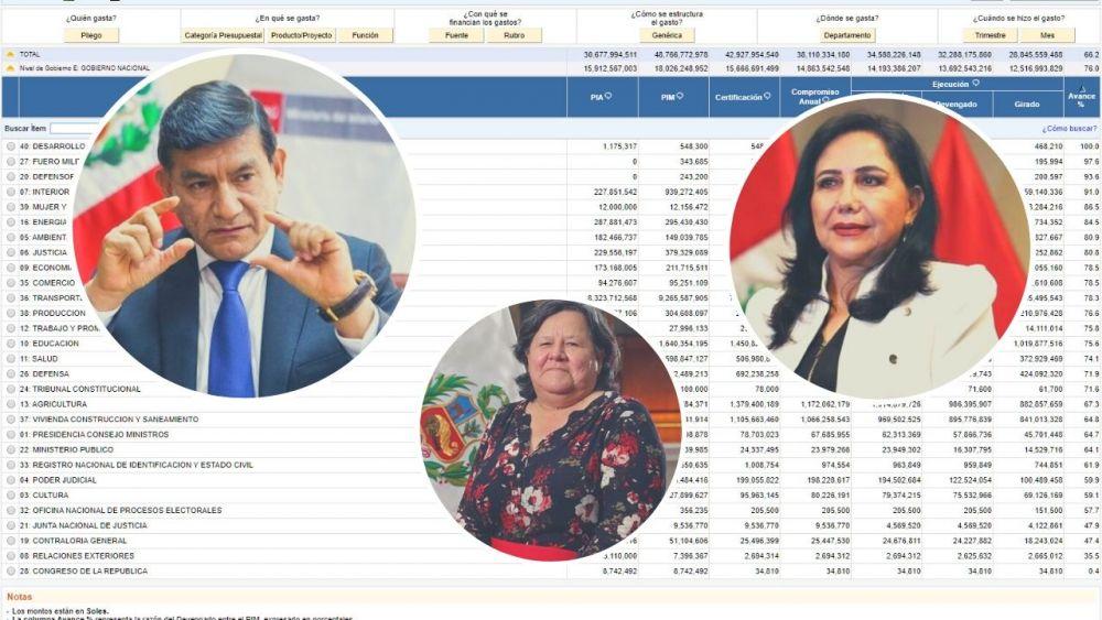 Ranking: Instituciones del Estado que mejor gastaron su presupuesto en proyectos en 2019
