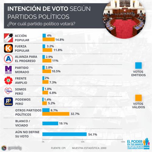 Resultado de imagen para ACCION POPULAR Y FUERZA POPULAR LIDERAN INTENCION DE VOTO CPI