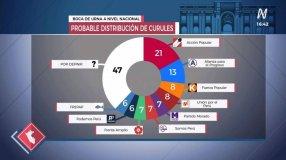 """Distribución del nuevo Congreso según """"boca de urna"""" de Ipsos"""