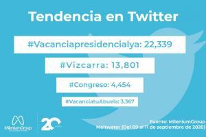 Conversaciones digitales sobre Martín Vizcarra aumentaron en 1600%