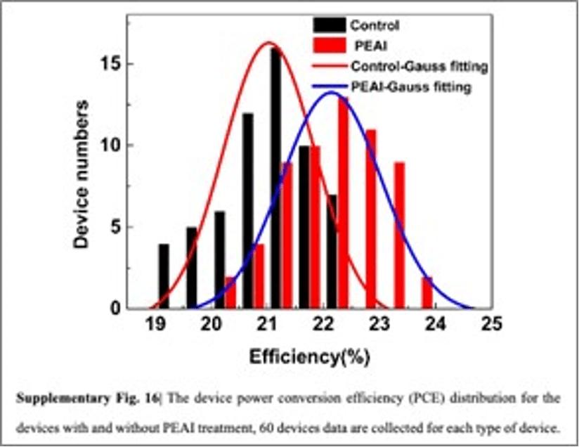 PCE efficiency distribution of 23.3% perovskite solar cells