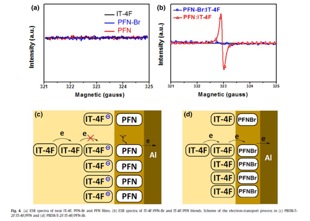 ESR spectra of pure IT-4F, PFN-Br and PFN films.