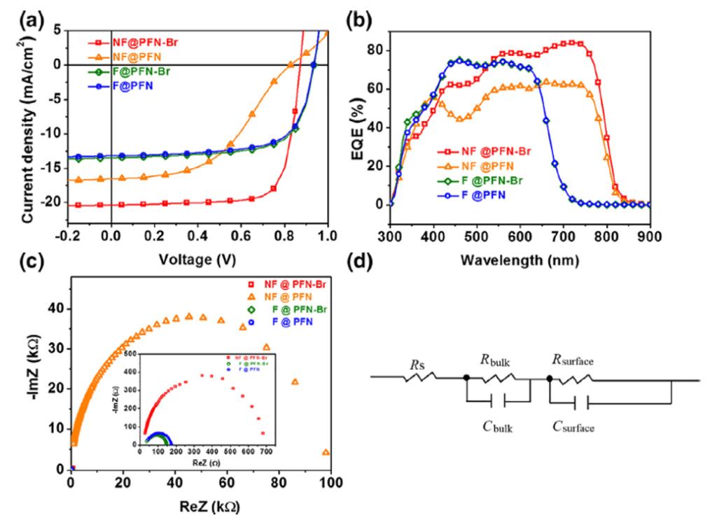 PSC devices F-PFN-Br, F-PFN, NF-PFN-Br and NF-PFN