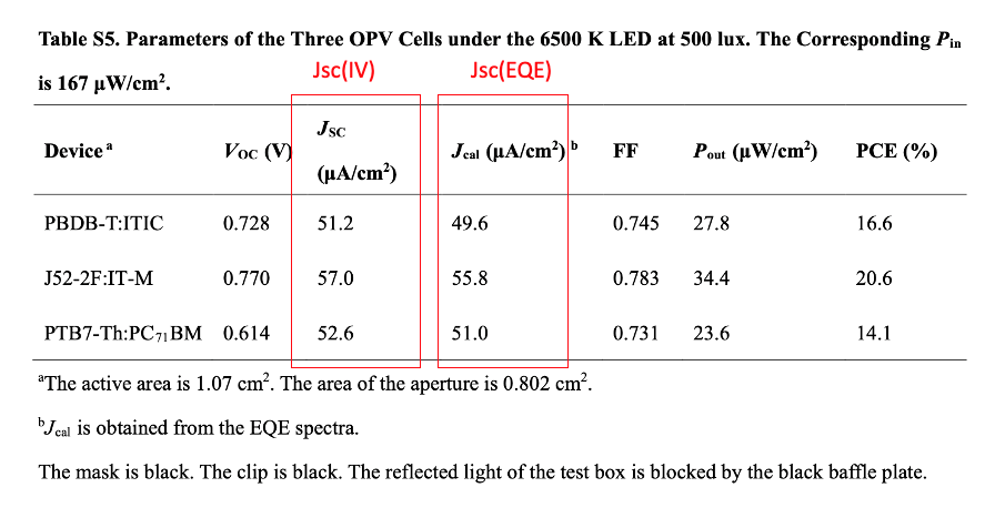 OPV cells performance parameters under 6500K LED at 500lux.
