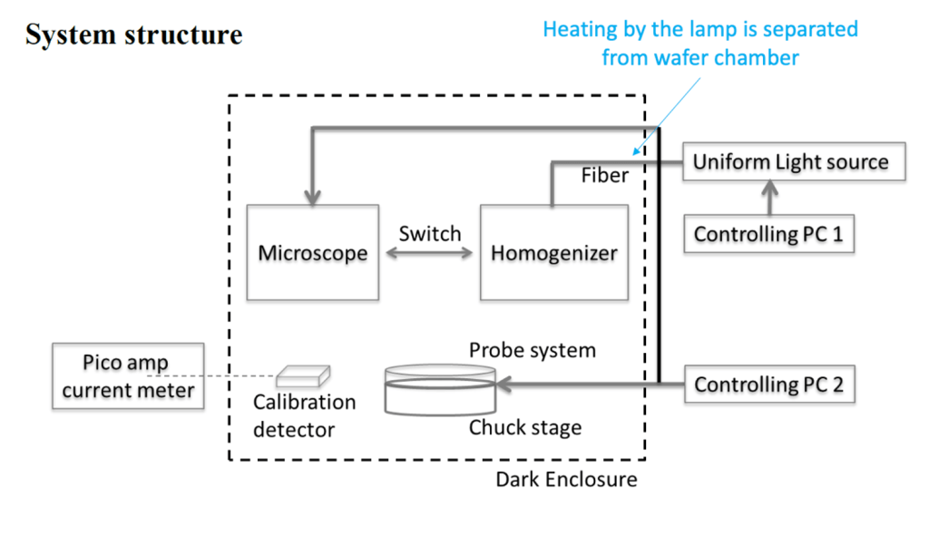 SG-O CIS wafer level tester 02_System structure