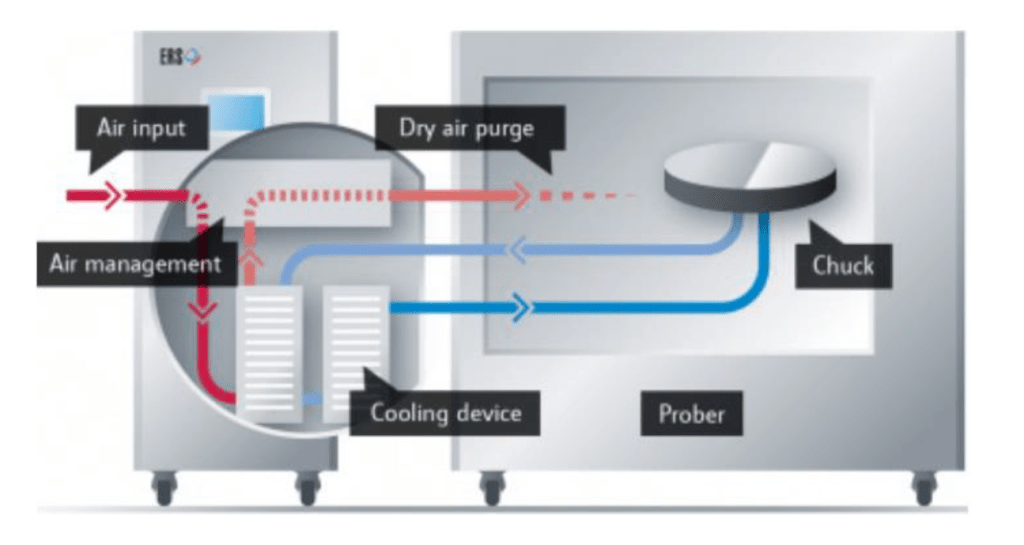 CIS wafer prober and tester_thermal chuck_cooling-and-heating-priciple