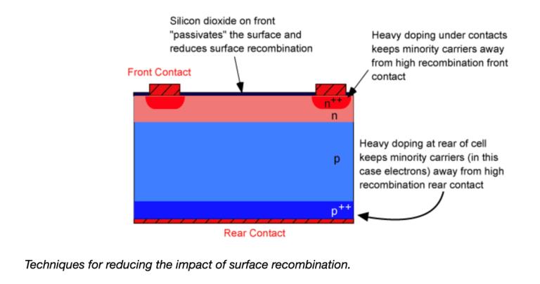 前表面复合与背表面复合对晶硅太阳能电池影响的示意图