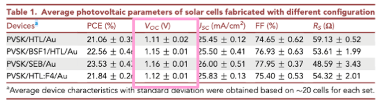 J-V Voc 表面鈍化 (Surface Passivation)