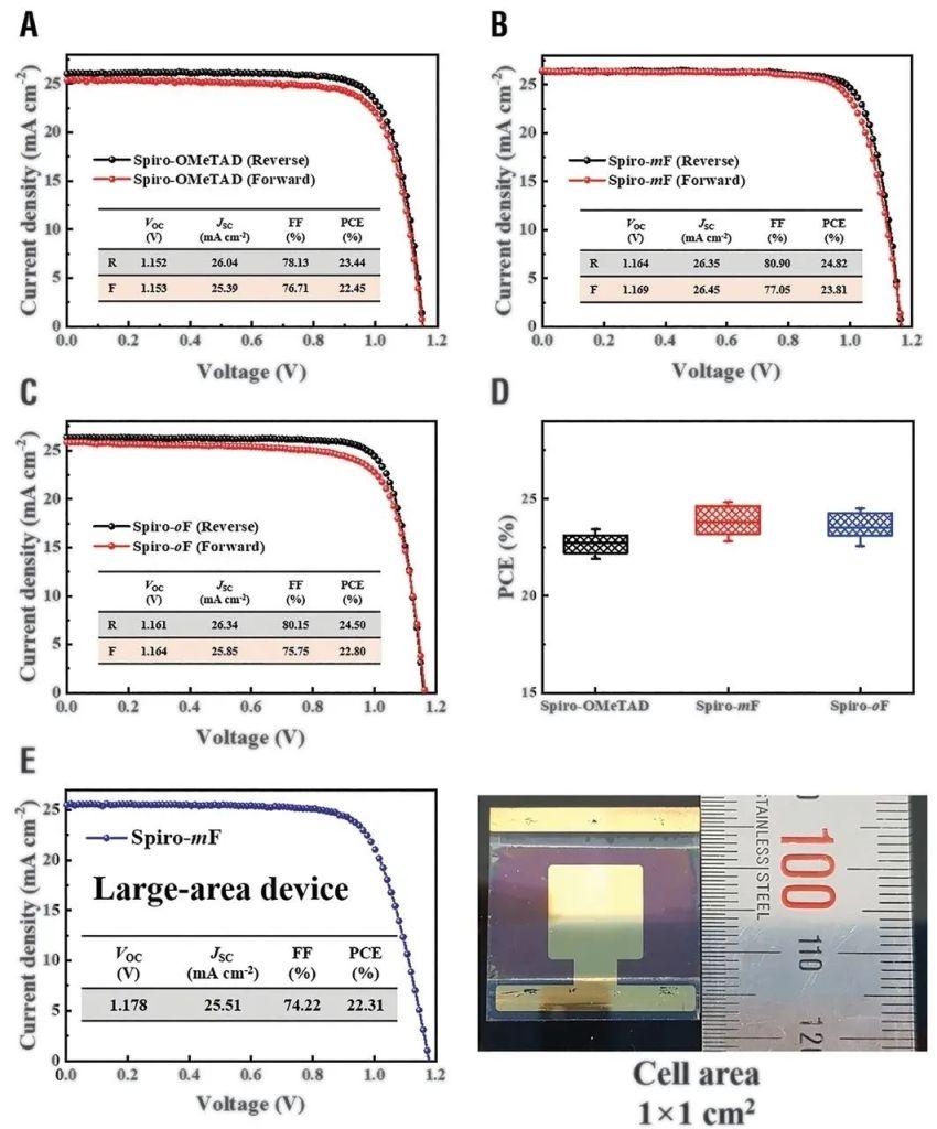 Voc损耗分析技术:钙钛矿电池效率再突破的关键 CSPV Stable perovskite solar cells with efficiency exceeding 24.8 and 0.3 V voltage loss results 01