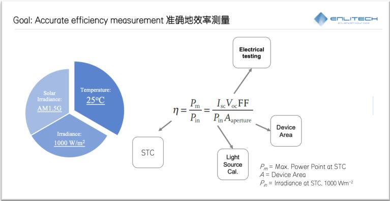 PCE formula and STC test conditions 單結電池JV與EQE精準比對