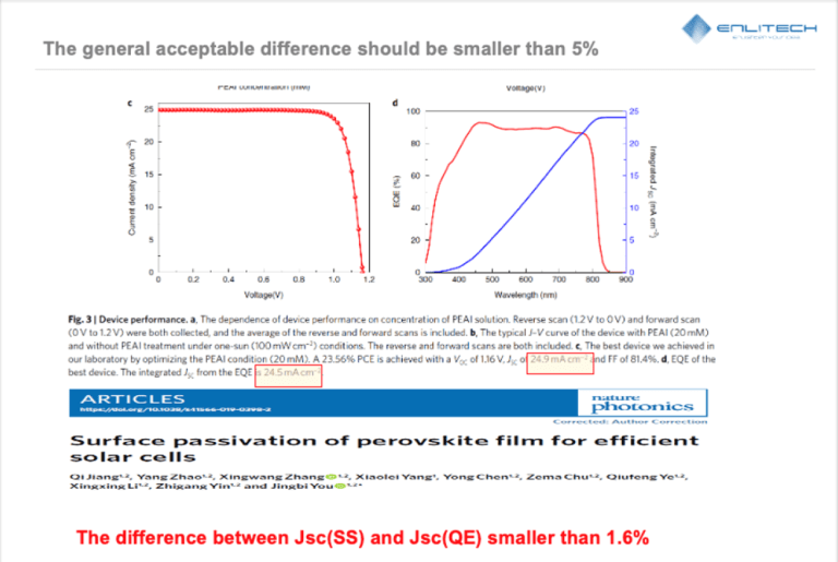 difference between JSC (SS) and JSC (QE) less than 1.6% 單結電池JV與EQE精準比對