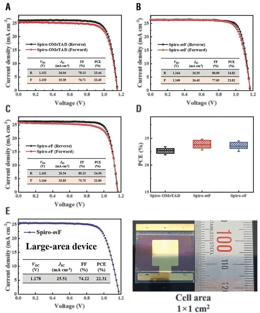 Stable perovskite solar cells with efficiency exceeding 24.8% and 0.3-V voltage loss results