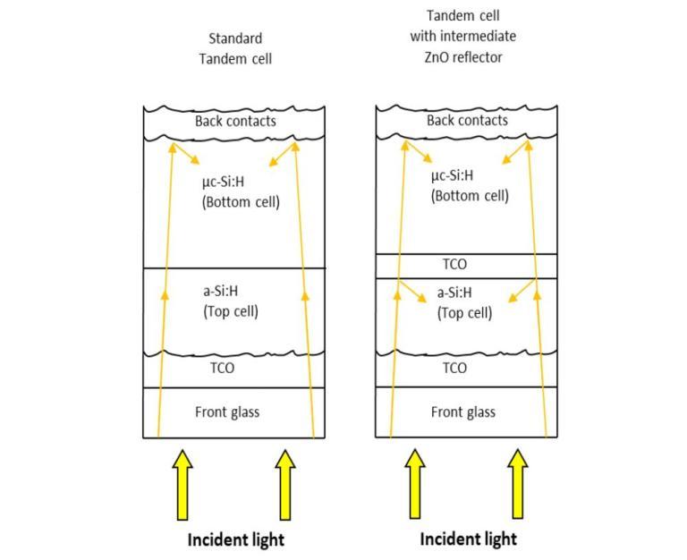 標準雙層堆疊型電池結構