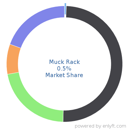 companies using muck rack and its