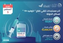 """صورة وكالة أنباء الإمارات – """"الصحة"""" تعلن تقديم 52,837 جرعة من لقاح """"كوفيد-19"""" خلال الـ 24 ساعة الماضية..و الإجمالي حتى اليوم 16,988,539"""