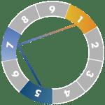 ennegram-diagram-7