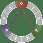 ennegram-diagram-9