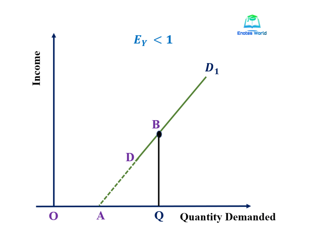 Measurement Of Income Elasticity Of Demand Microrconomics