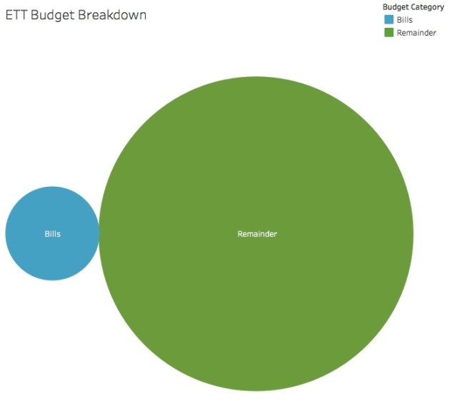 ETT Budget Breakdown Bubble Graph Bills