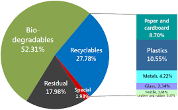 PH waste composition
