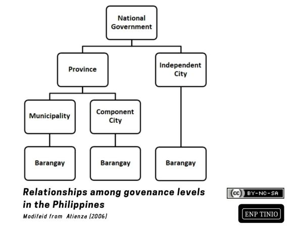 Philippine local government relations. Modified from Atienza (2006).
