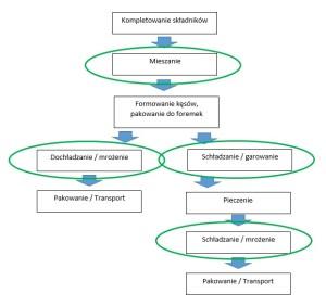 Diagram Procesu Produkcji